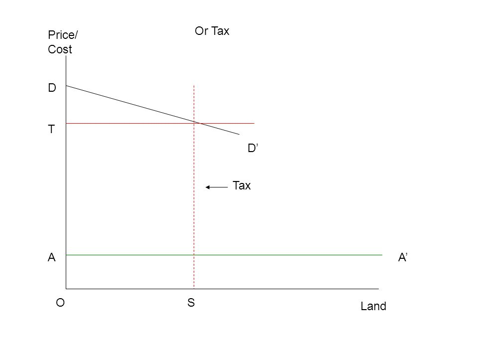 OS A T Land Price/ Cost D' D A' Or Tax Tax