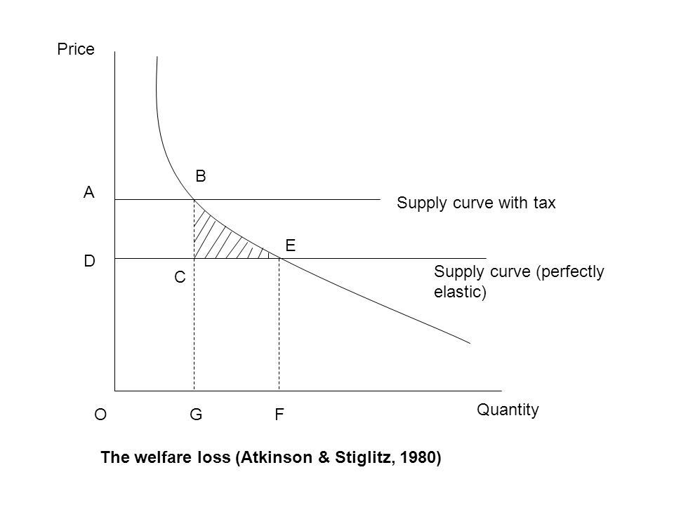 Quantity Price C E B FGO D A Supply curve with tax Supply curve (perfectly elastic) The welfare loss (Atkinson & Stiglitz, 1980)