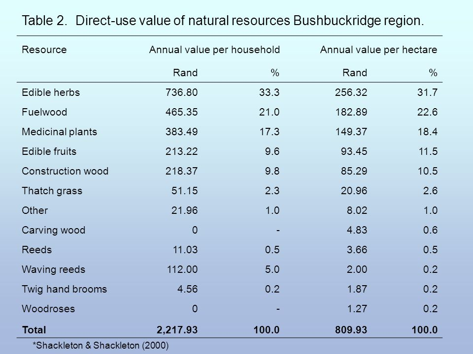 Table 2. Direct-use value of natural resources Bushbuckridge region. ResourceAnnual value per householdAnnual value per hectare Rand% % Edible herbs73