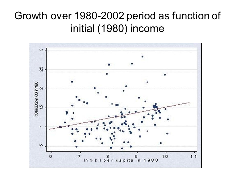 Growth over 1980-2002 period as function of initial (1980) income