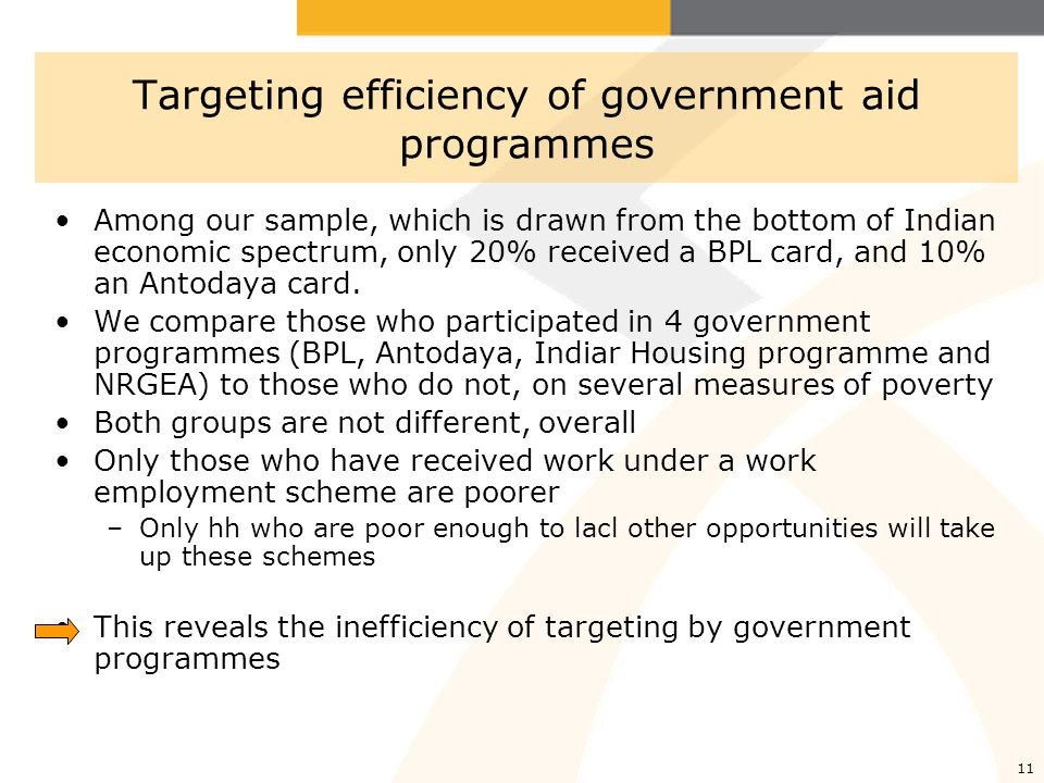 11 Targeting efficiency of government aid programmes Among our sample, which is drawn from the bottom of Indian economic spectrum, only 20% received a BPL card, and 10% an Antodaya card.