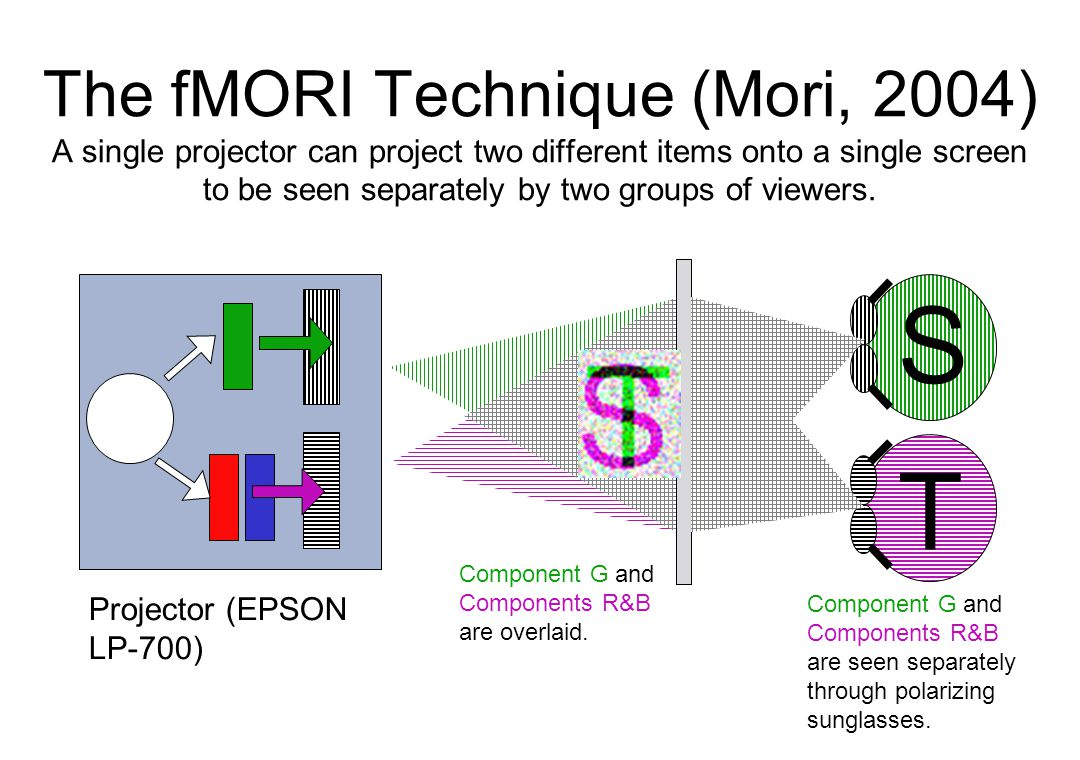 The fMORI Technique (Mori, 2004) A single projector can project two different items onto a single screen to be seen separately by two groups of viewers.