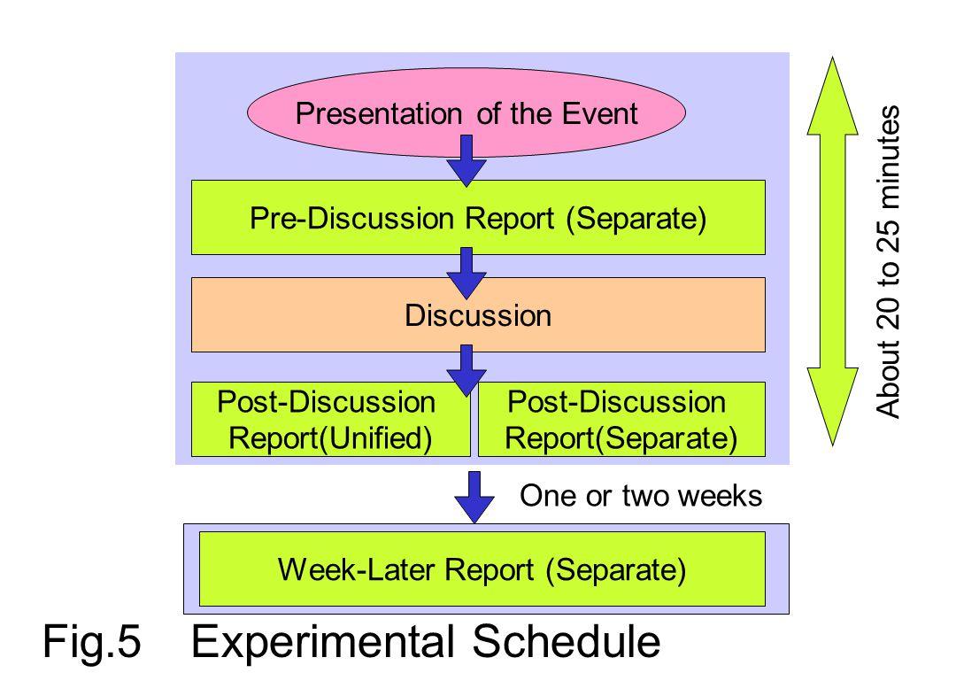 Main Results (Kanematsu et al.,1996/2003) No subjects noticed the presentation trick.