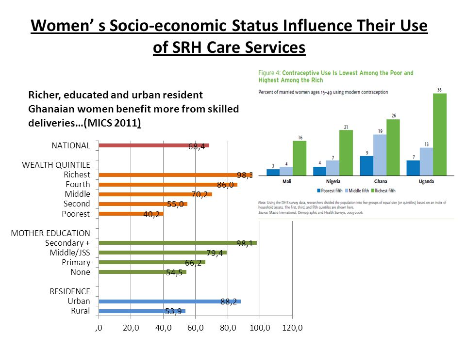 Women' s Socio-economic Status Influence Their Use of SRH Care Services Richer, educated and urban resident Ghanaian women benefit more from skilled deliveries…(MICS 2011)