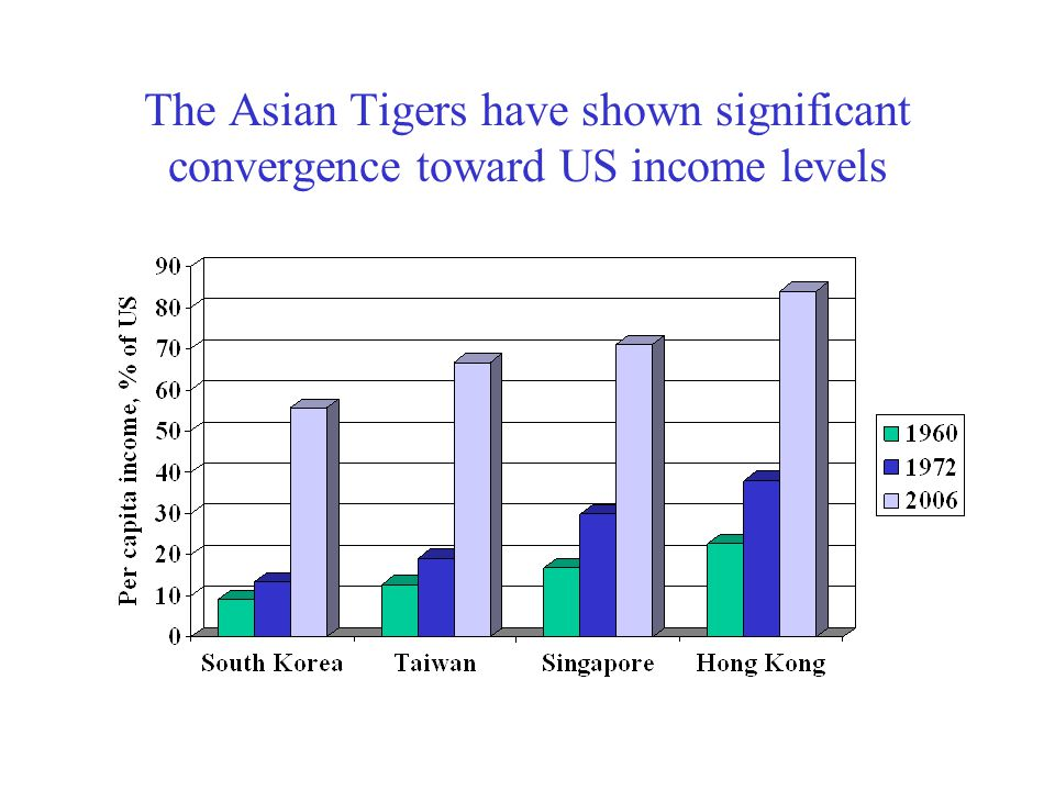 Tigers 3 & 4: Singapore and Hong Kong In 1965, Singapore seceded from 8-year old Malaysia to become its own country, not quite as rich as Brazil.