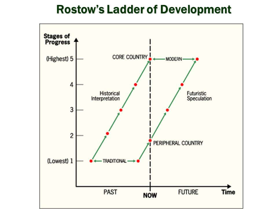 Rostow's Ladder of Development