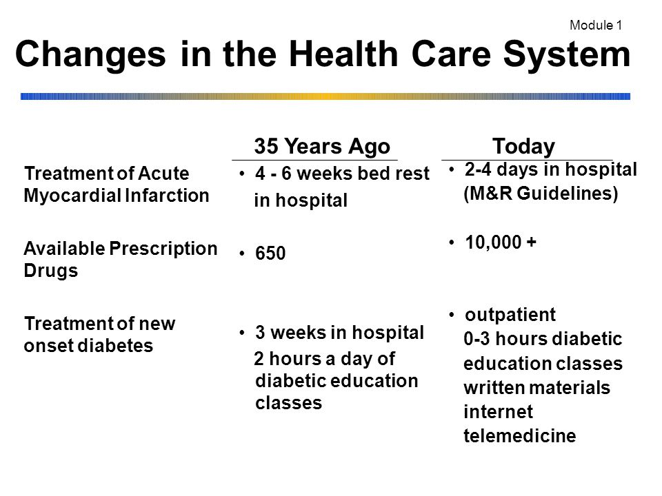 Changes in the Health Care System 4 - 6 weeks bed rest in hospital 650 3 weeks in hospital 2 hours a day of diabetic education classes 2-4 days in hospital (M&R Guidelines) 10,000 + outpatient 0-3 hours diabetic education classes written materials internet telemedicine Treatment of Acute Myocardial Infarction Available Prescription Drugs Treatment of new onset diabetes 35 Years AgoToday Module 1