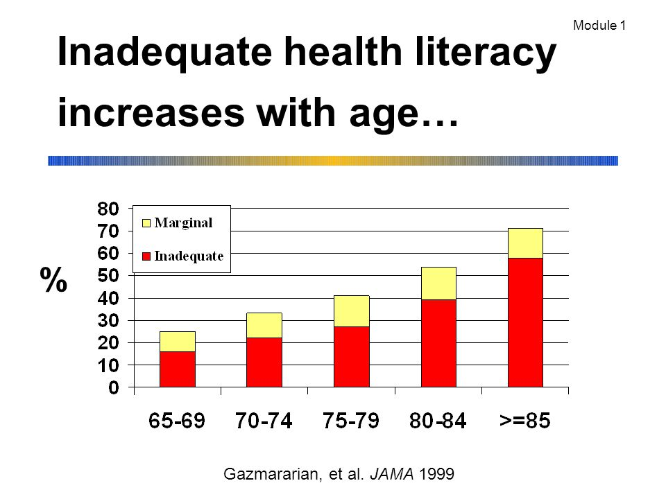 Inadequate health literacy increases with age… % Module 1 Gazmararian, et al. JAMA 1999