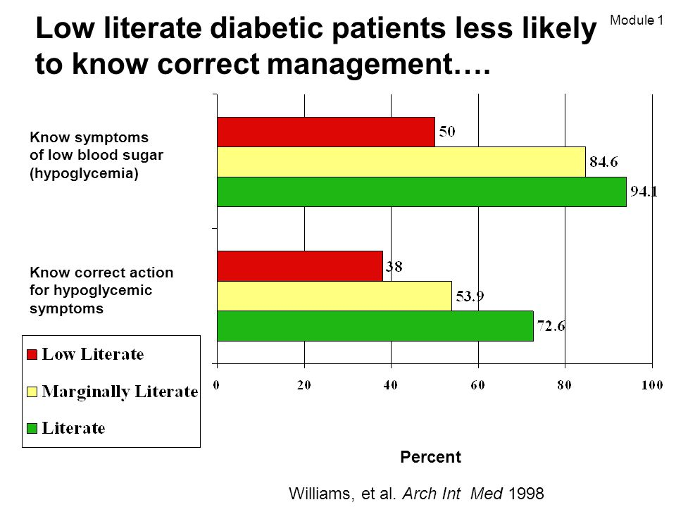 Low literate diabetic patients less likely to know correct management….