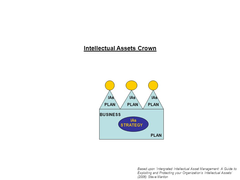 Intellectual Assets Crown IAs PLAN IAs PLAN IAs PLAN BUSINESS PLAN IAs STRATEGY Based upon 'Intergrated Intellectual Asset Management: A Guide to Exploiting and Protecting your Organization's Intellectual Assets' (2006) Steve Manton