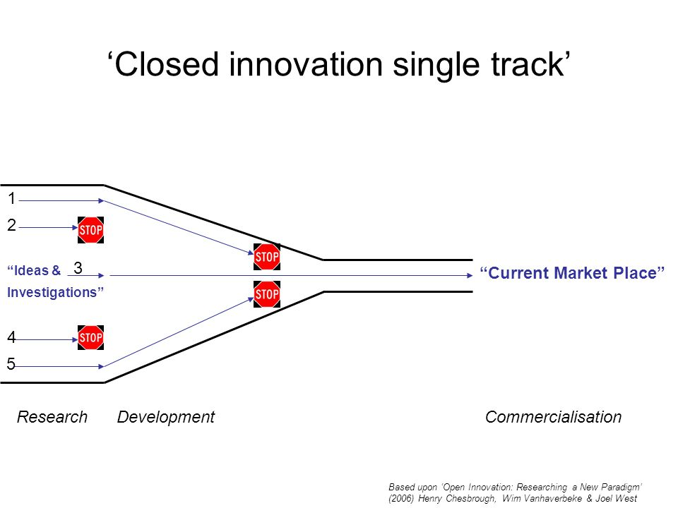 'Closed innovation single track' Ideas & Current Market Place ResearchDevelopmentCommercialisation Investigations Based upon 'Open Innovation: Researching a New Paradigm' (2006) Henry Chesbrough, Wim Vanhaverbeke & Joel West 1 2 3 4 5