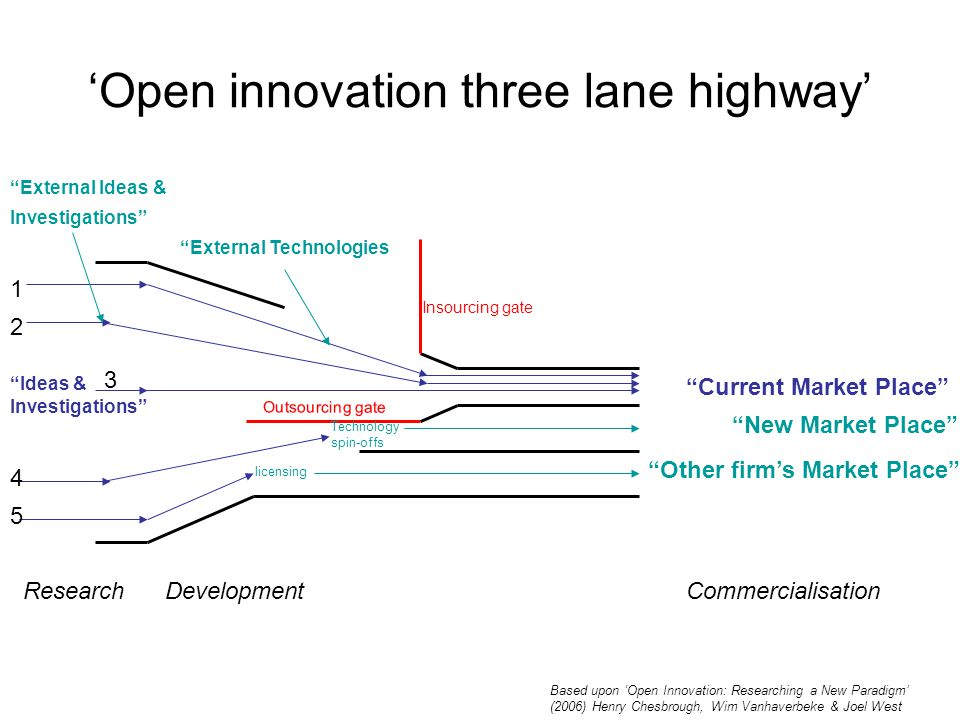 'Open innovation three lane highway' Ideas & Current Market Place ResearchDevelopmentCommercialisation Investigations New Market Place Other firm's Market Place External Ideas & Investigations licensing External Technologies Technology spin-offs Insourcing gate Outsourcing gate Based upon 'Open Innovation: Researching a New Paradigm' (2006) Henry Chesbrough, Wim Vanhaverbeke & Joel West 1 2 3 4 5