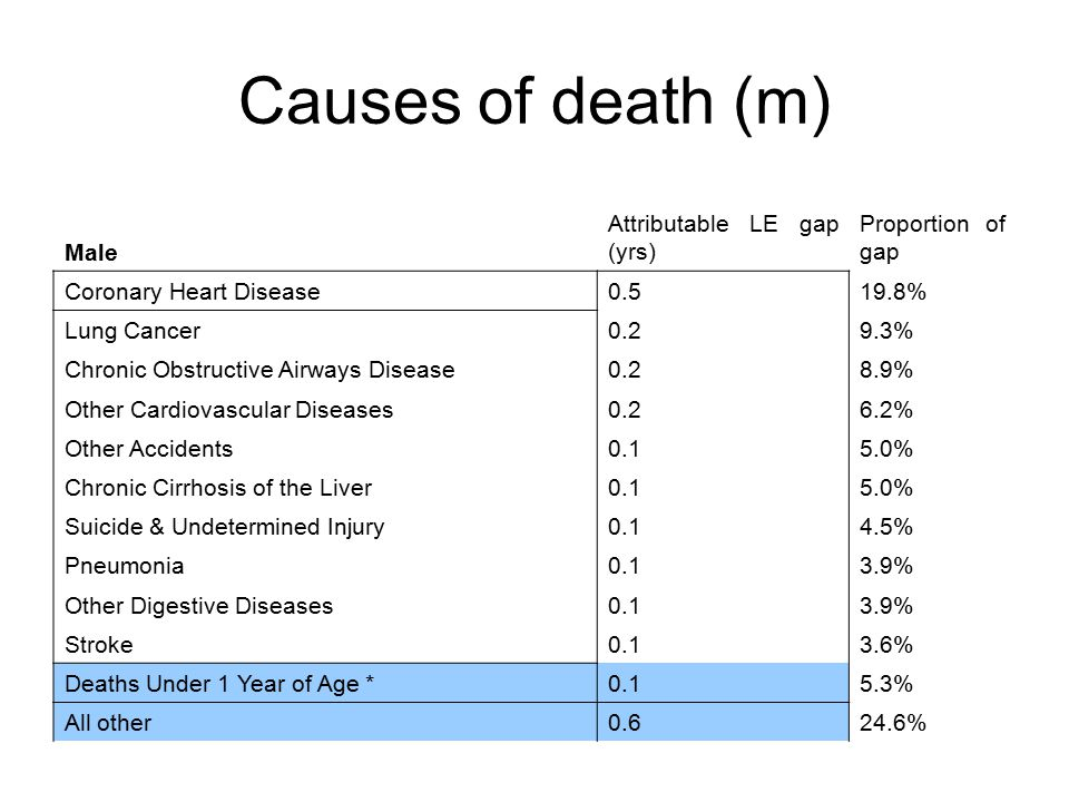 Causes of death (m) Male Attributable LE gap (yrs) Proportion of gap Coronary Heart Disease0.519.8% Lung Cancer0.29.3% Chronic Obstructive Airways Disease0.28.9% Other Cardiovascular Diseases0.26.2% Other Accidents0.15.0% Chronic Cirrhosis of the Liver0.15.0% Suicide & Undetermined Injury0.14.5% Pneumonia0.13.9% Other Digestive Diseases0.13.9% Stroke0.13.6% Deaths Under 1 Year of Age *0.15.3% All other0.624.6%
