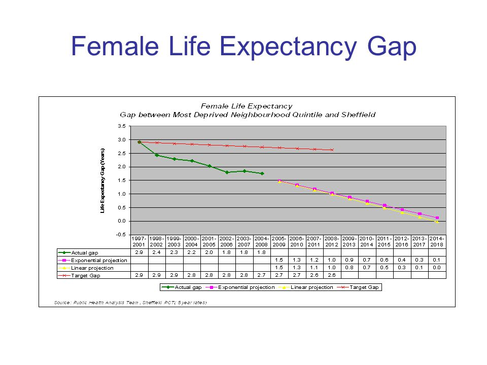 Female Life Expectancy Gap