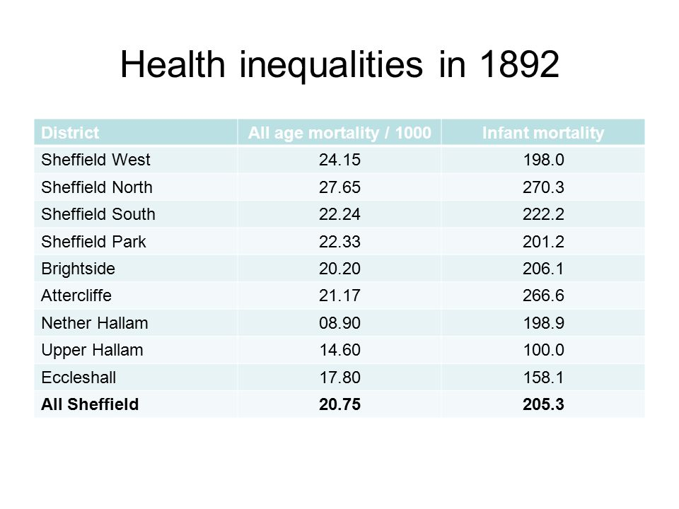 Health inequalities in 1892 Fairer Sheffield, Healthy Lives DistrictAll age mortality / 1000Infant mortality Sheffield West24.15198.0 Sheffield North27.65270.3 Sheffield South22.24222.2 Sheffield Park22.33201.2 Brightside20.20206.1 Attercliffe21.17266.6 Nether Hallam08.90198.9 Upper Hallam14.60100.0 Eccleshall17.80158.1 All Sheffield20.75205.3