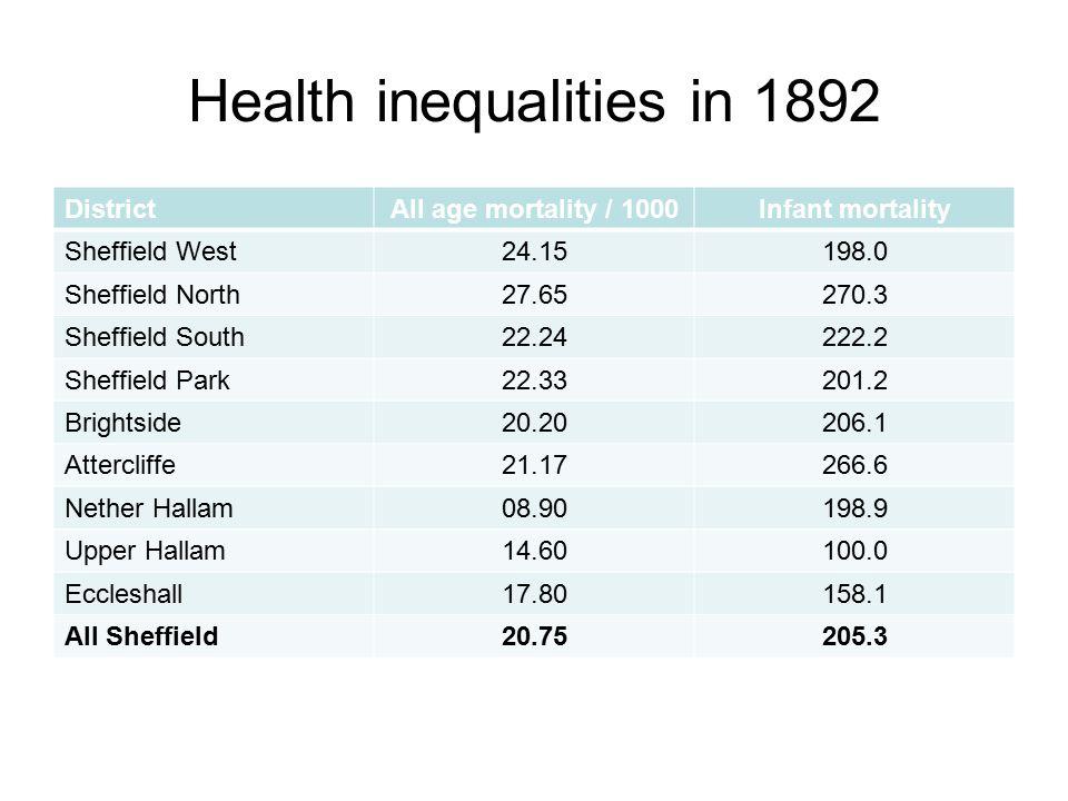 Health inequalities in 1987