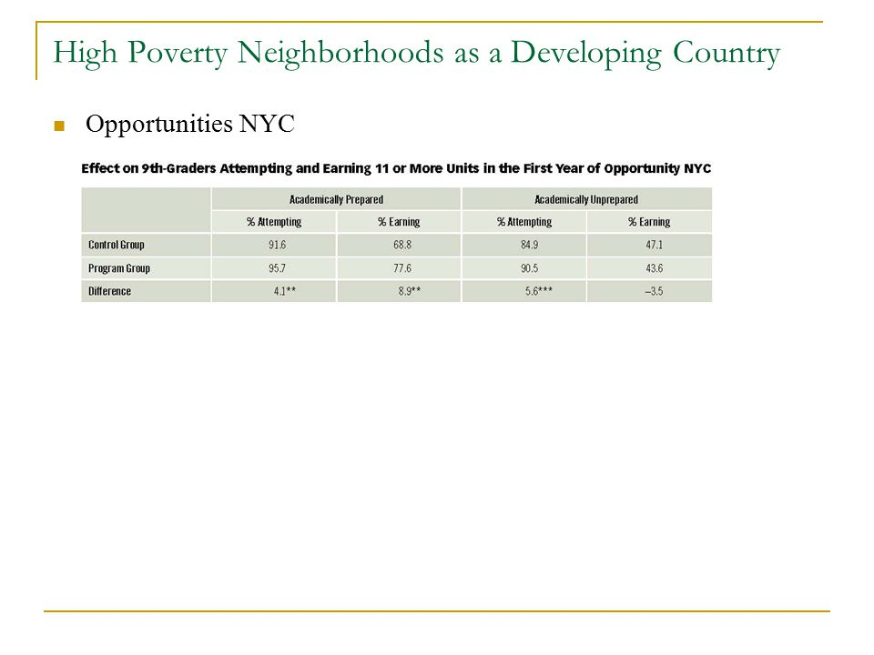 High Poverty Neighborhoods as a Developing Country Opportunities NYC
