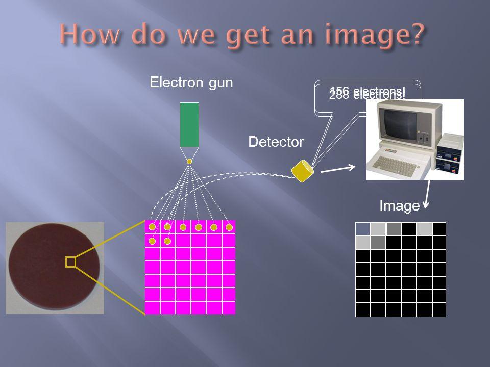 156 electrons! Image Detector Electron gun 288 electrons!