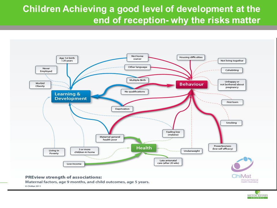 Children Achieving a good level of development at the end of reception- why the risks matter