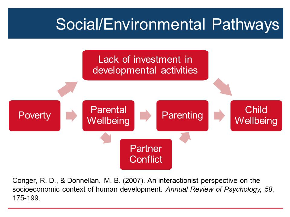 Social/Environmental Pathways Poverty Parental Wellbeing Parenting Child Wellbeing Partner Conflict Conger, R.