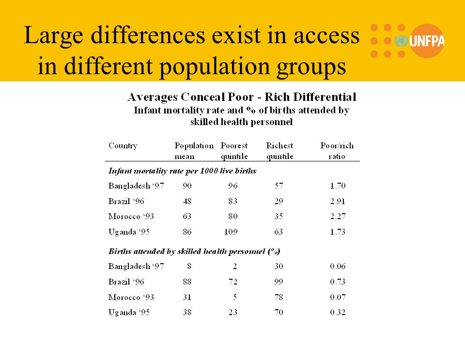Large differences exist in access in different population groups