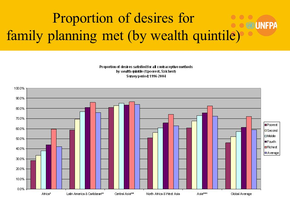 Proportion of desires for family planning met (by wealth quintile)