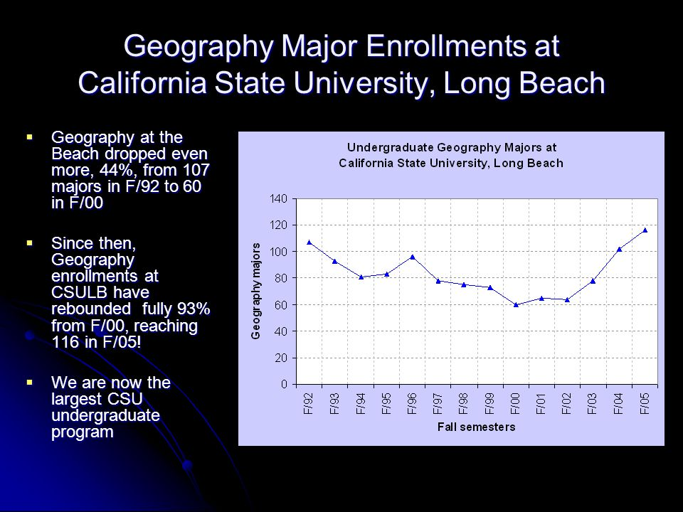 Geography Major Enrollments at California State University, Long Beach  Geography at the Beach dropped even more, 44%, from 107 majors in F/92 to 60 in F/00  Since then, Geography enrollments at CSULB have rebounded fully 93% from F/00, reaching 116 in F/05.
