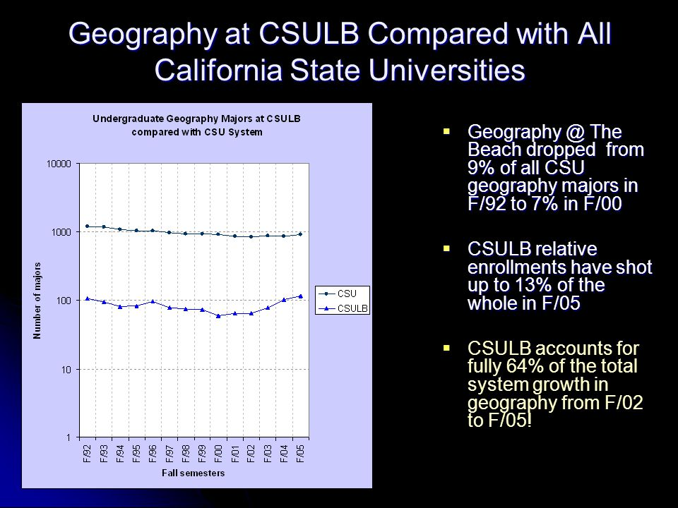 Geography at CSULB Compared with All California State Universities  Geography @ The Beach dropped from 9% of all CSU geography majors in F/92 to 7% in F/00  CSULB relative enrollments have shot up to 13% of the whole in F/05   CSULB accounts for fully 64% of the total system growth in geography from F/02 to F/05!