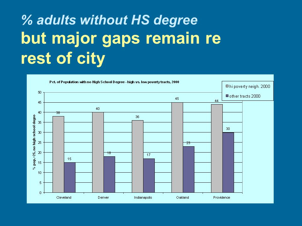 % adults without HS degree but major gaps remain re rest of city