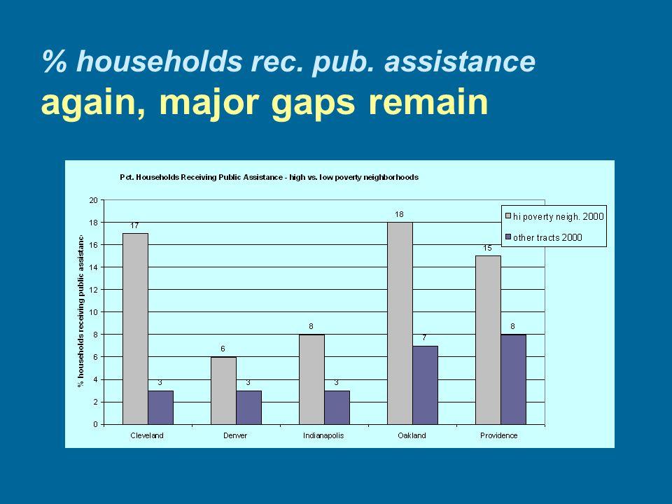 % households rec. pub. assistance again, major gaps remain