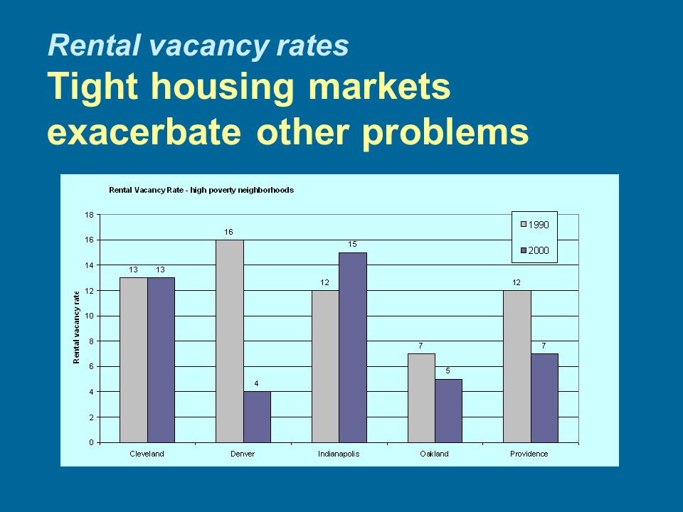 Rental vacancy rates Tight housing markets exacerbate other problems