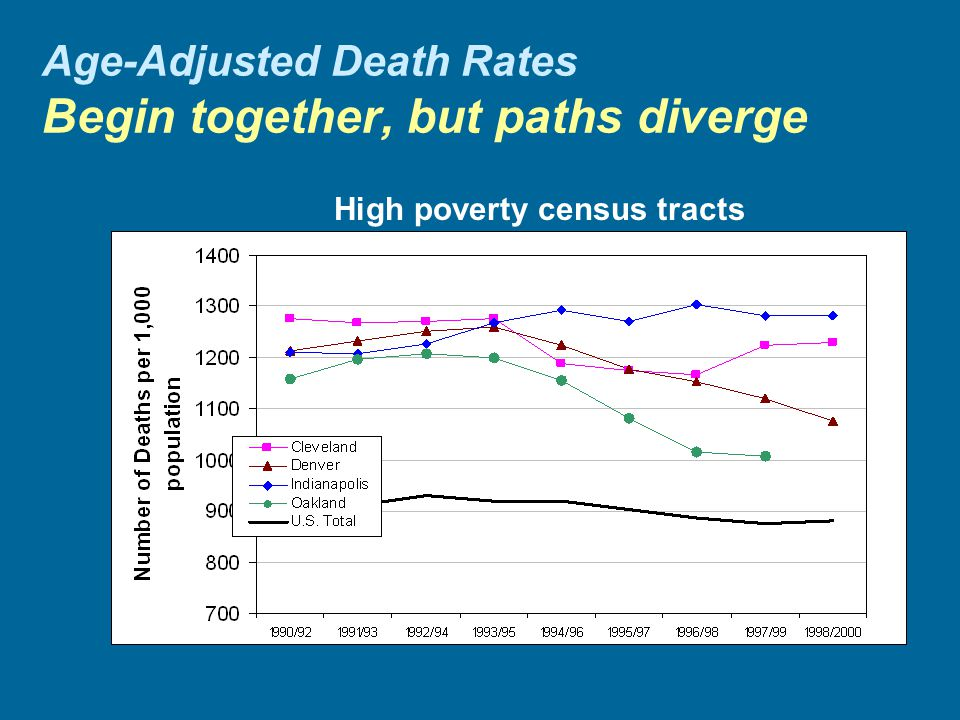 Age-Adjusted Death Rates Begin together, but paths diverge High poverty census tracts