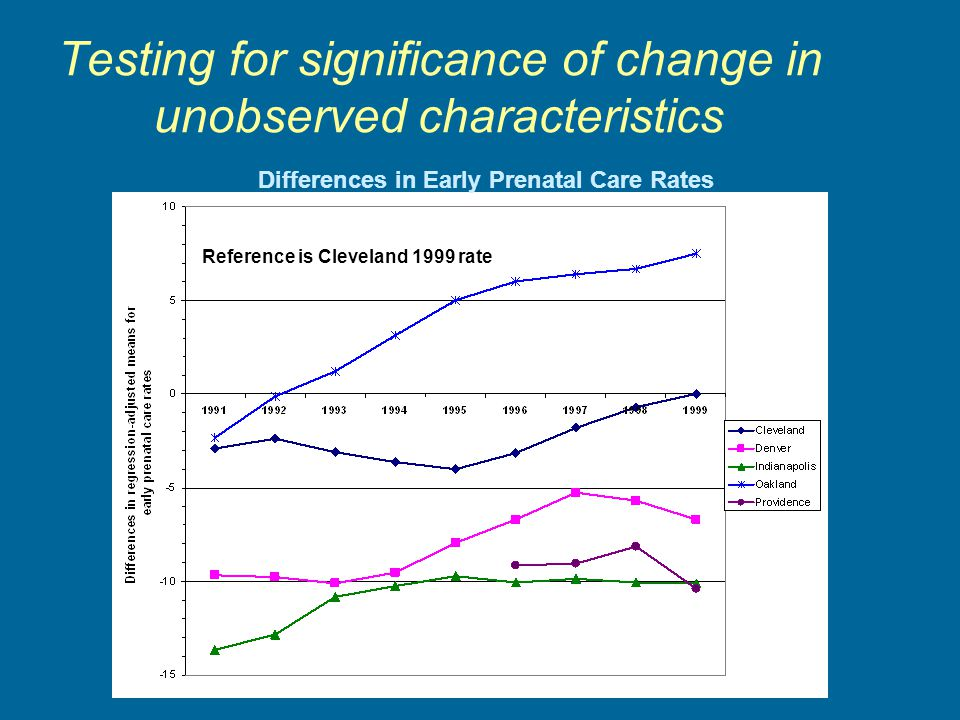 Testing for significance of change in unobserved characteristics Reference is Cleveland 1999 rate Differences in Early Prenatal Care Rates