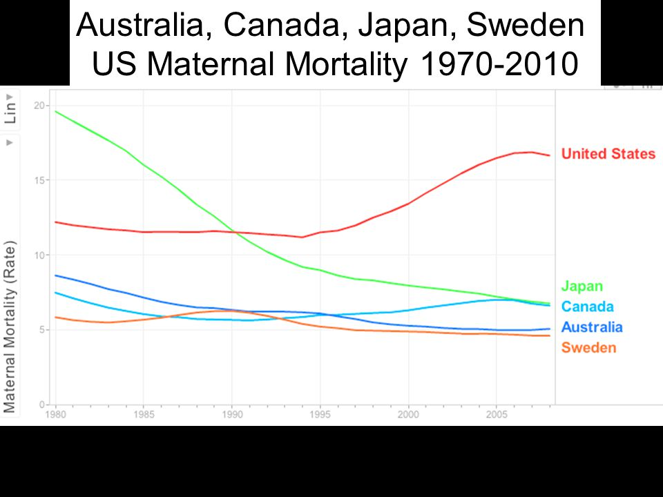 Australia, Canada, Japan, Sweden US Maternal Mortality 1970-2010