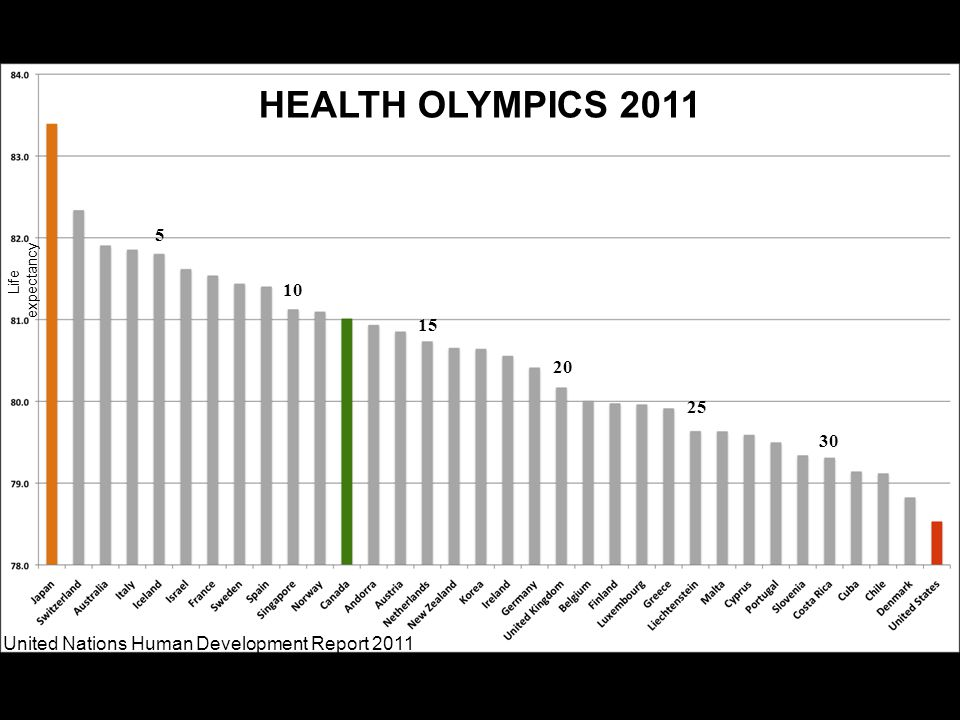 HEALTH OLYMPICS 2011 Life expectancy 5 15 10 25 20 30 United Nations Human Development Report 2011