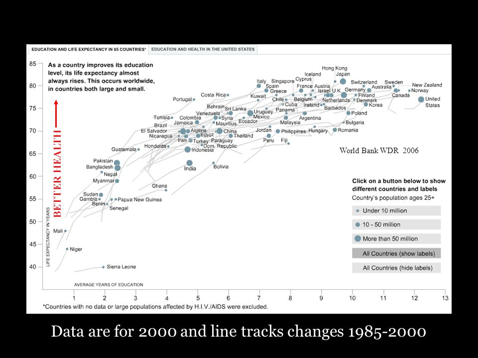 World Bank WDR 2006 Data are for 2000 and line tracks changes 1985-2000 BETTER HEALTH