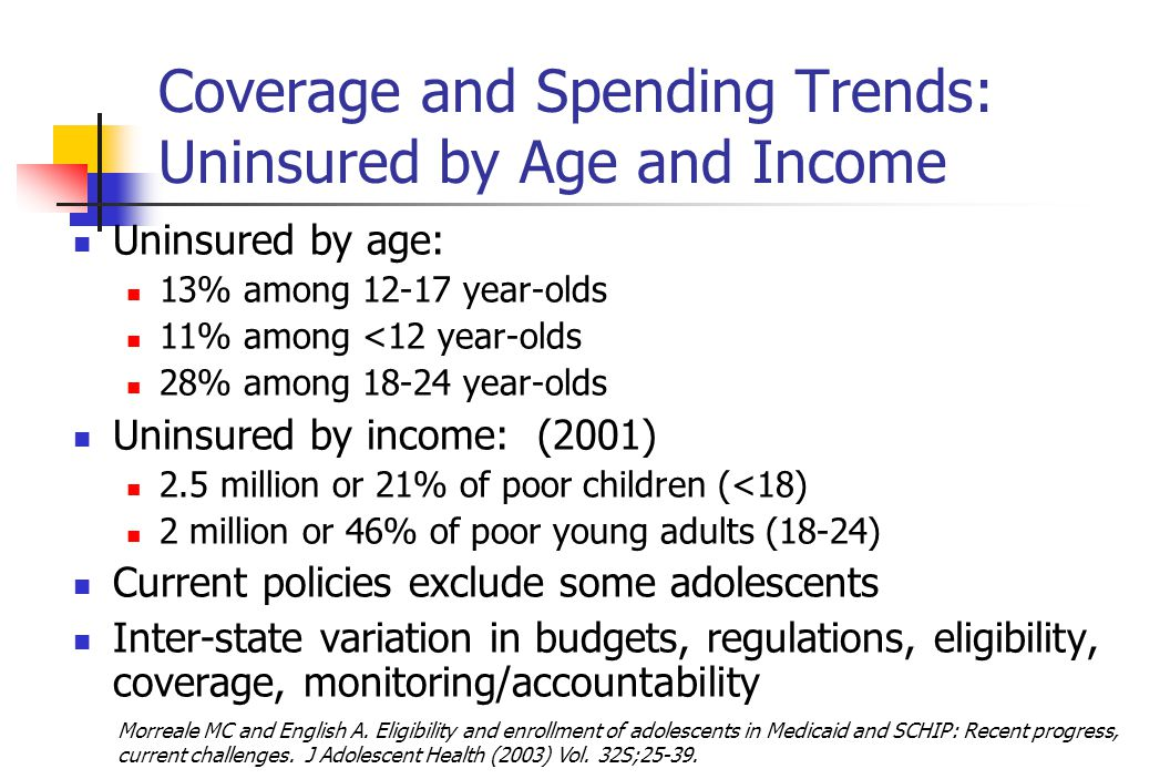 Coverage and Spending Trends: Uninsured by Age and Income Uninsured by age: 13% among 12-17 year-olds 11% among <12 year-olds 28% among 18-24 year-olds Uninsured by income: (2001) 2.5 million or 21% of poor children (<18) 2 million or 46% of poor young adults (18-24) Current policies exclude some adolescents Inter-state variation in budgets, regulations, eligibility, coverage, monitoring/accountability Morreale MC and English A.