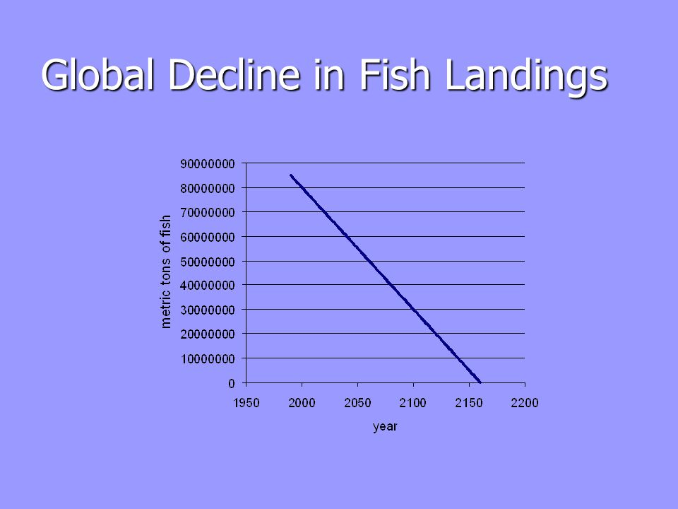 Graph of declining mean trophic level in the Atlantic