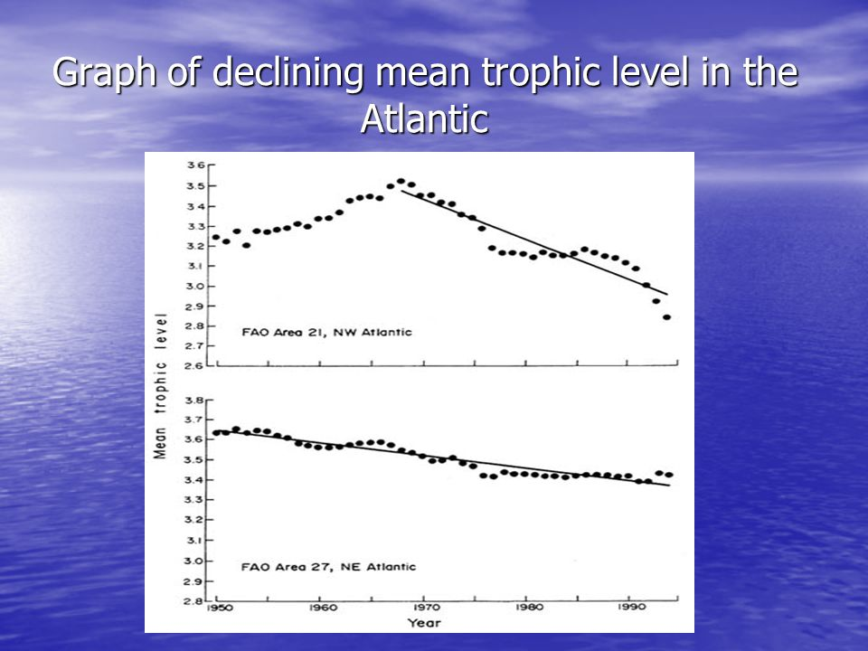 Mean trophic level Declining mean trophic level indicates that larger fish that are higher in the food chain are becoming less abundant in Atlantic Declining mean trophic level indicates that larger fish that are higher in the food chain are becoming less abundant in Atlantic