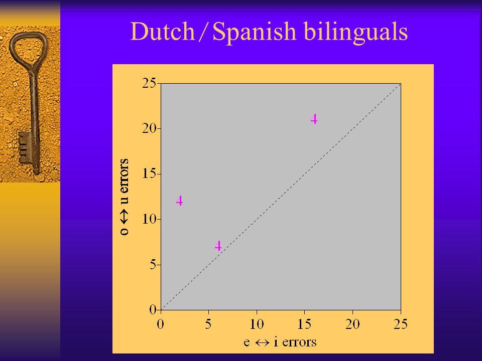 Dutch / Spanish bilinguals