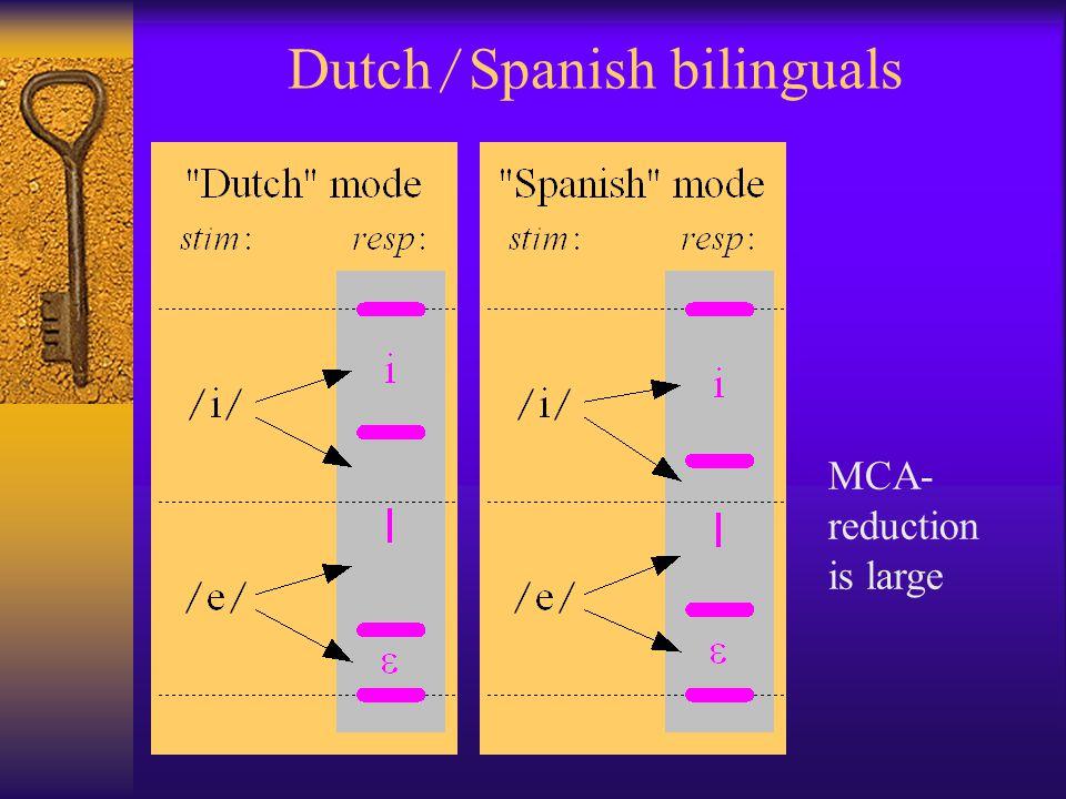 Dutch / Spanish bilinguals MCA- reduction is large