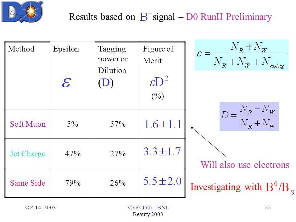 Oct 14, 2003Vivek Jain – BNL Beauty 2003 22 MethodEpsilonTagging power or Dilution (D) Figure of Merit (%) Soft Muon5%57% Jet Charge47%27% Same Side79%26% Will also use electrons Results based on signal – D0 RunII Preliminary Investigating with