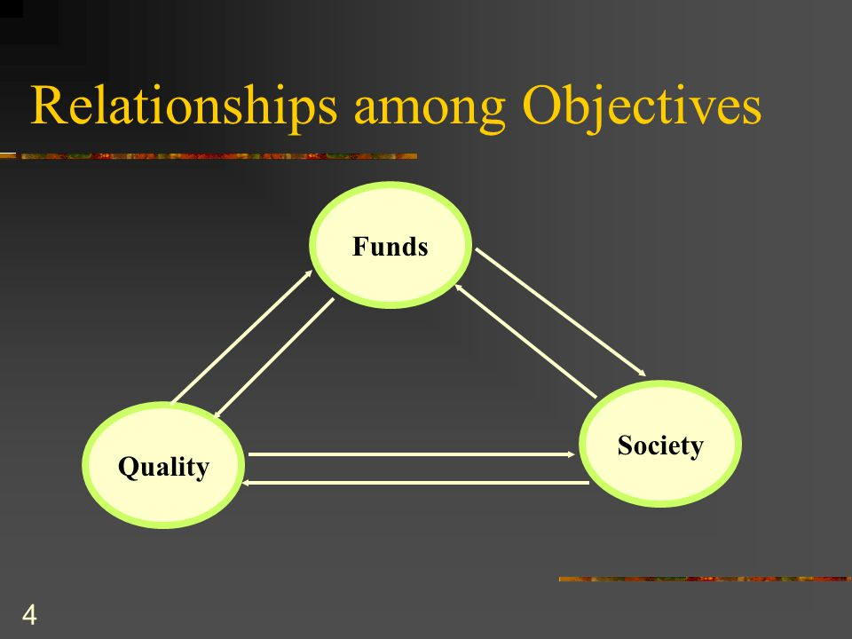 4 Relationships among Objectives Funds Quality Society