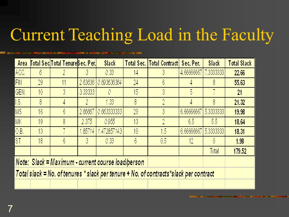8 Findings based on Current Teaching Load  Average teaching load per professor in tenure stream is 2.60 per academic year including chair professors, associate Deans and those on sabbatical.