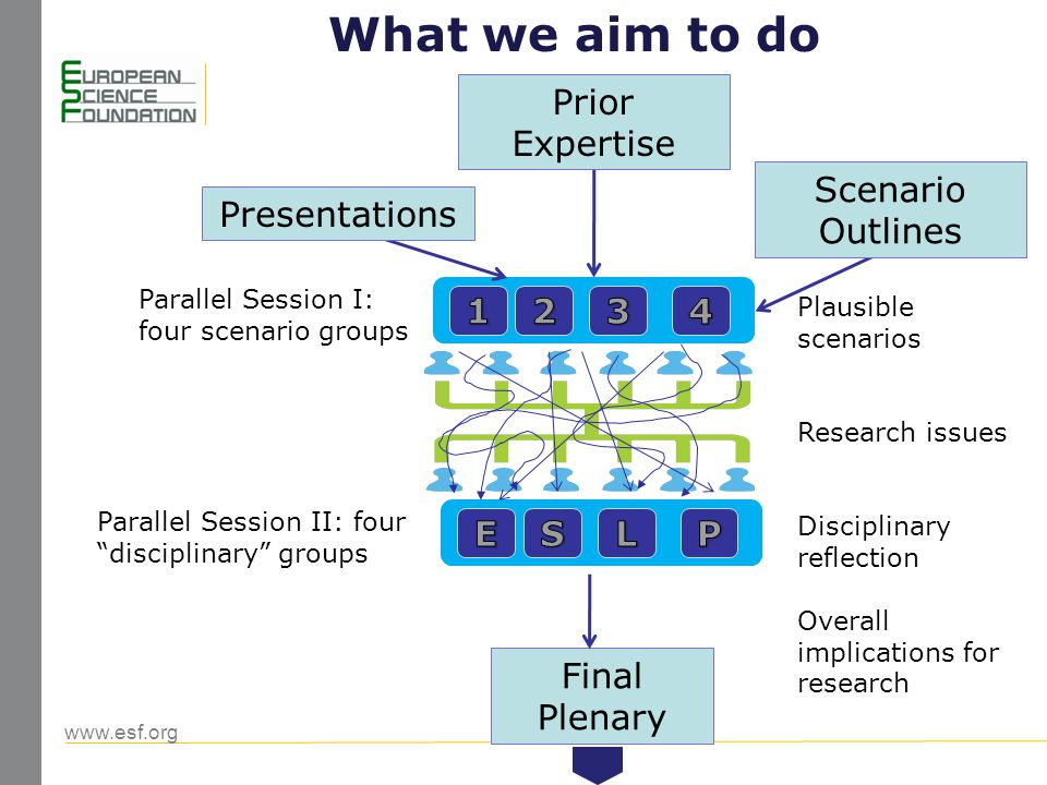 www.esf.org 2 Presentations Scenario Outlines Prior Expertise Parallel Session I: four scenario groups Parallel Session II: four disciplinary groups Final Plenary Plausible scenarios Research issues Disciplinary reflection Overall implications for research What we aim to do