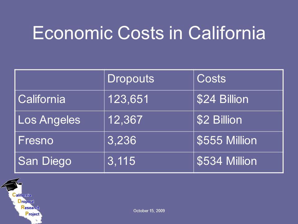 October 15, 2009 Economic Costs in California DropoutsCosts California123,651$24 Billion Los Angeles12,367$2 Billion Fresno3,236$555 Million San Diego3,115$534 Million