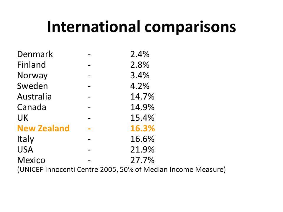 International comparisons Denmark - 2.4% Finland - 2.8% Norway - 3.4% Sweden - 4.2% Australia - 14.7% Canada-14.9% UK - 15.4% New Zealand - 16.3% Italy-16.6% USA - 21.9% Mexico- 27.7% (UNICEF Innocenti Centre 2005, 50% of Median Income Measure)