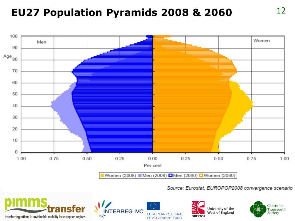 12 EU27 Population Pyramids 2008 & 2060