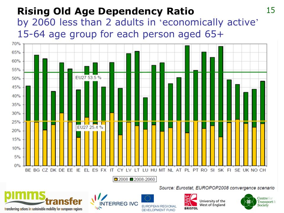 15 Rising Old Age Dependency Ratio by 2060 less than 2 adults in ' economically active ' 15-64 age group for each person aged 65+