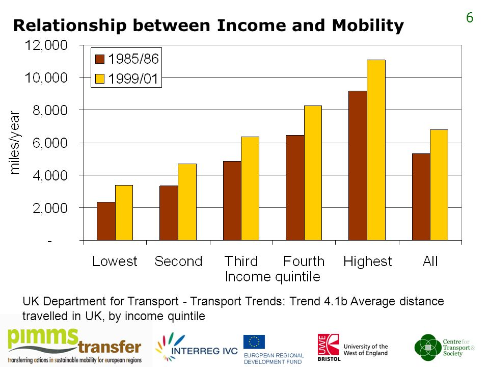 6 Relationship between Income and Mobility UK Department for Transport - Transport Trends: Trend 4.1b Average distance travelled in UK, by income quintile